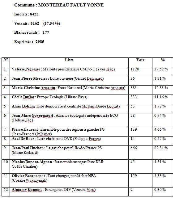 Les résultats de Montereau dans Vie locale 100314073358390115630080