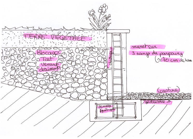 Etancheite mur agglo bande transporteuse caoutchouc for Etancheite d un mur exterieur