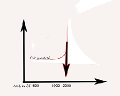 Album Divers- Image Graph