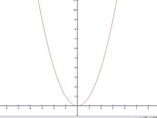 comment trouver equation d une parabole