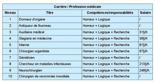 Carrière/profession médicale Sims 3 Ambitions 100624040039739686289432